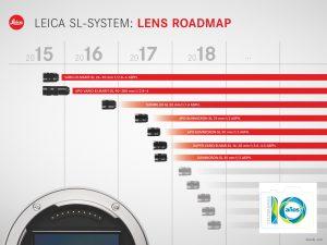 hoja de ruta objetivos Leica SL