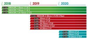 objetivos Nikon z sin espejo